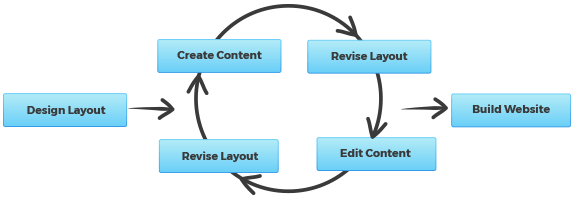 Silo Content Content Planning Strategies Diagram