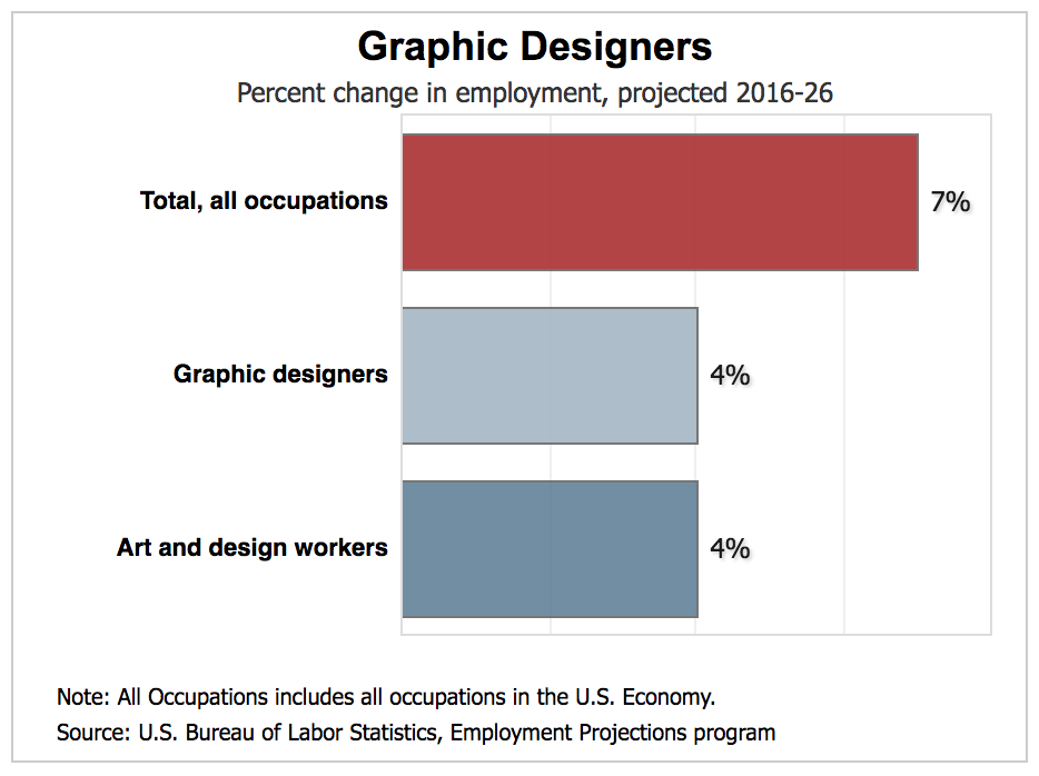 Web Design Salary Guide 2020 Slickplan