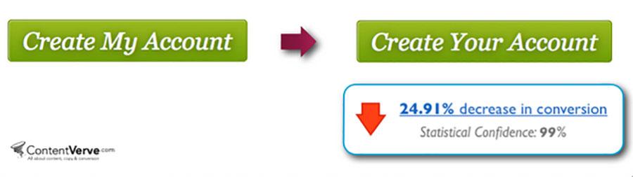 A/B Testing CTA Buttons